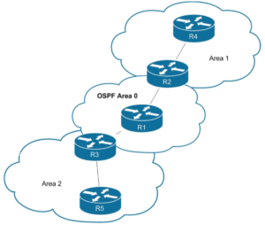 The OSPF Areas